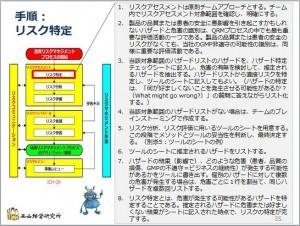 QRM-リスクの特定