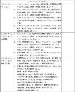 QRM-communicationprocedure